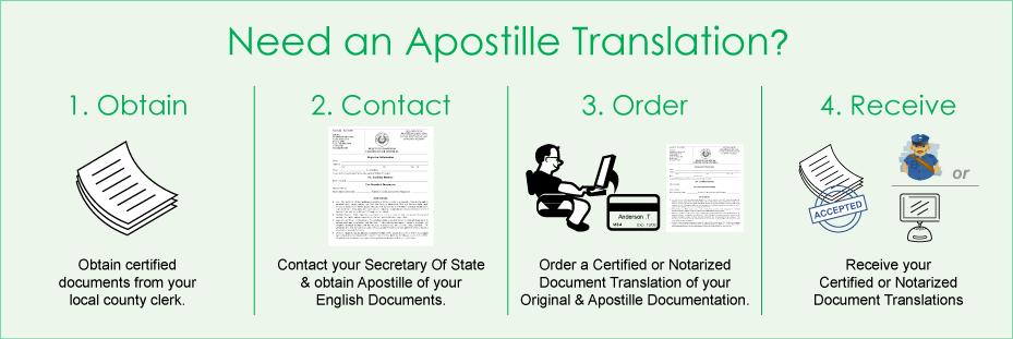 Apostille Translation