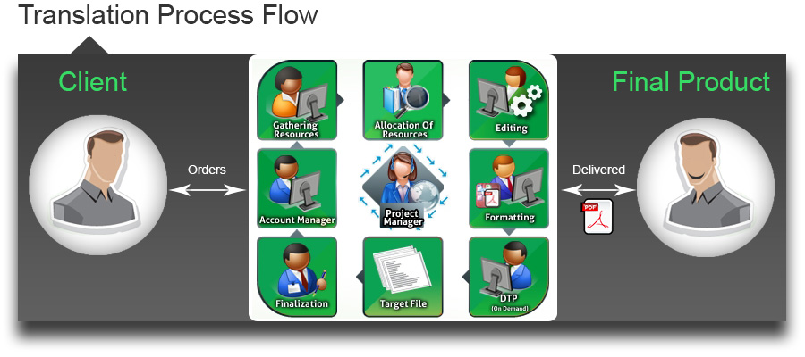 Translation Process Flow